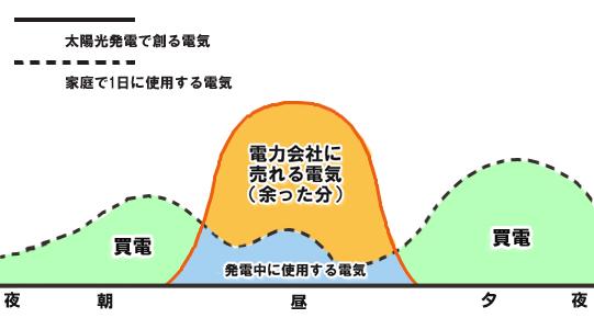 発電量と消費量