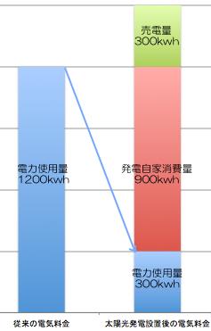 電力使用比較