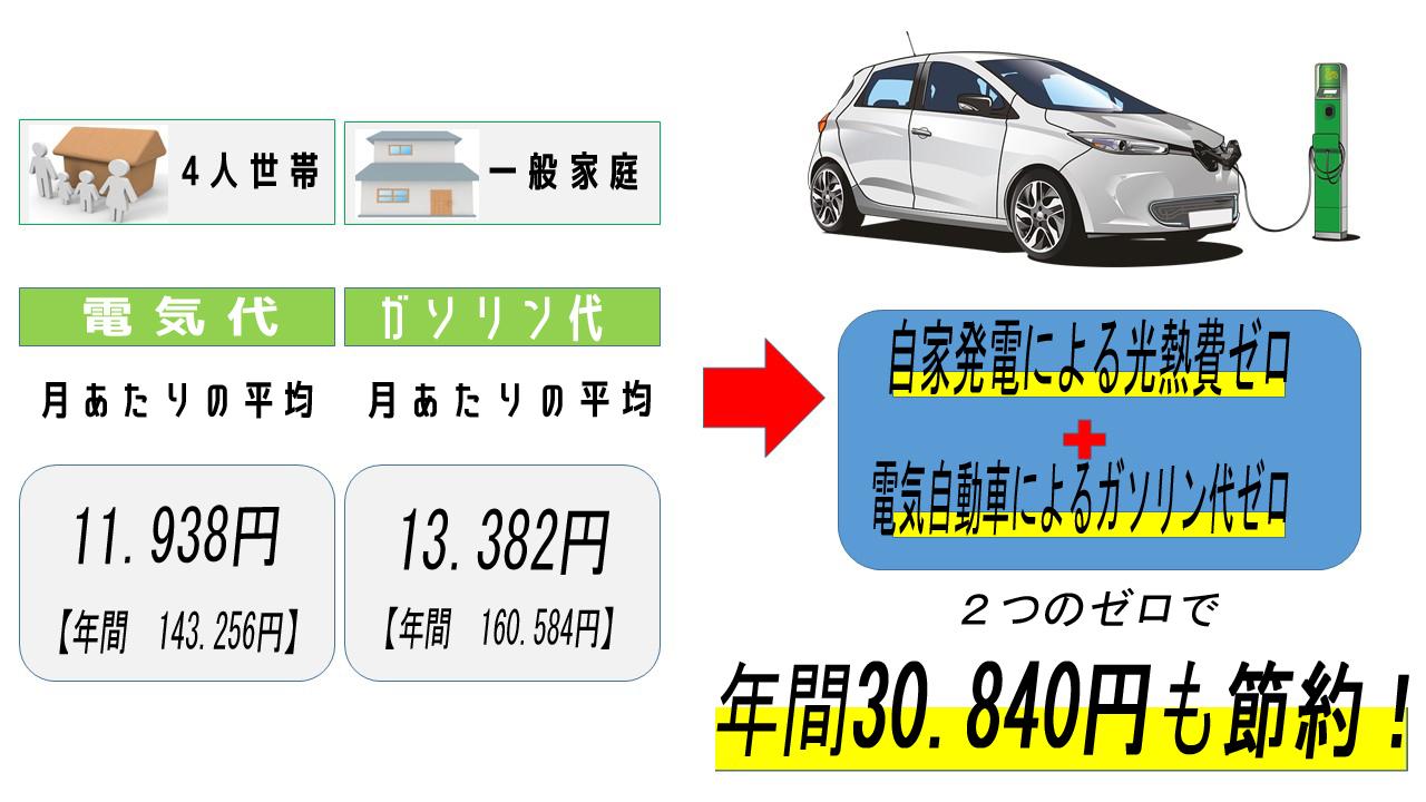 電気自動車と蓄電池