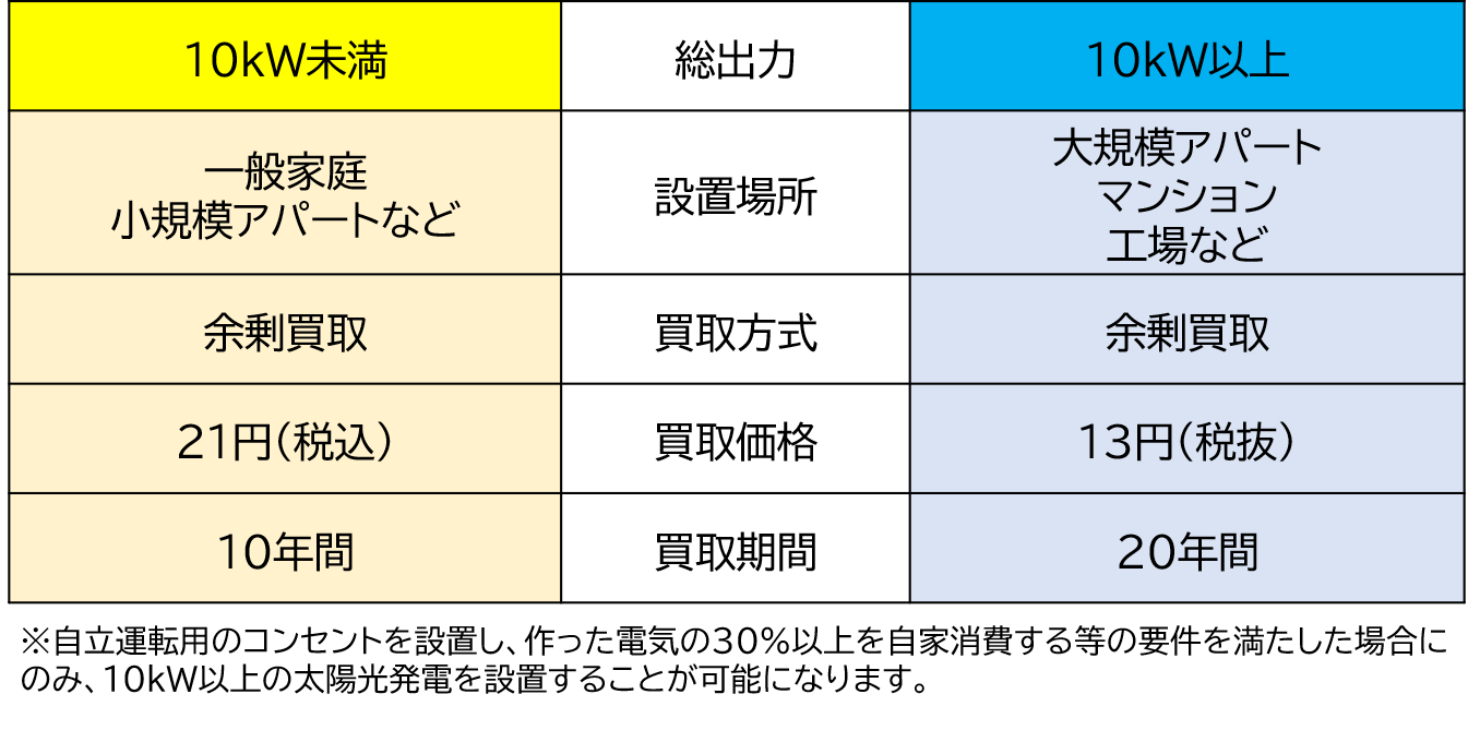 太陽光発電の買取制度の比較図