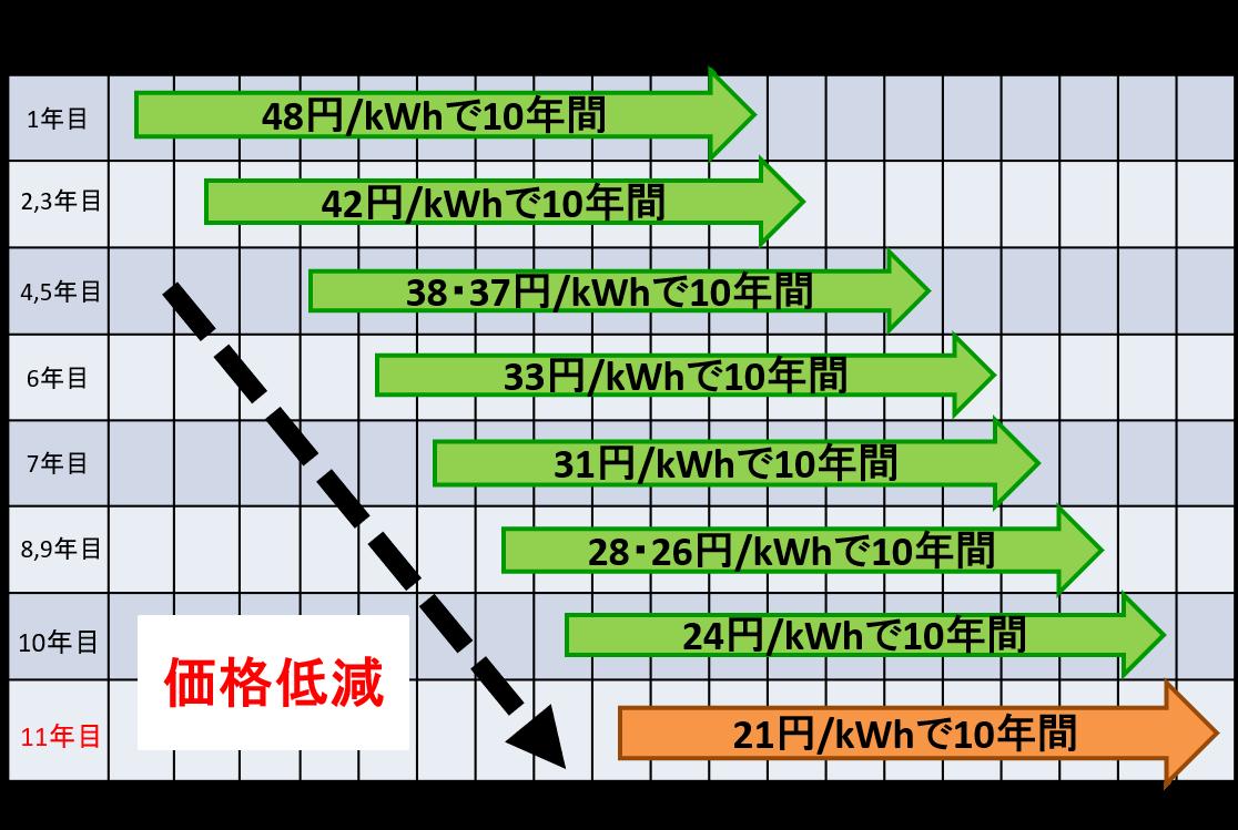 太陽光発電システムの買取価格の推移の図