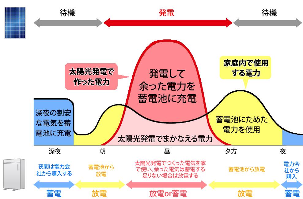 スマートハウスの経済モードを示した図