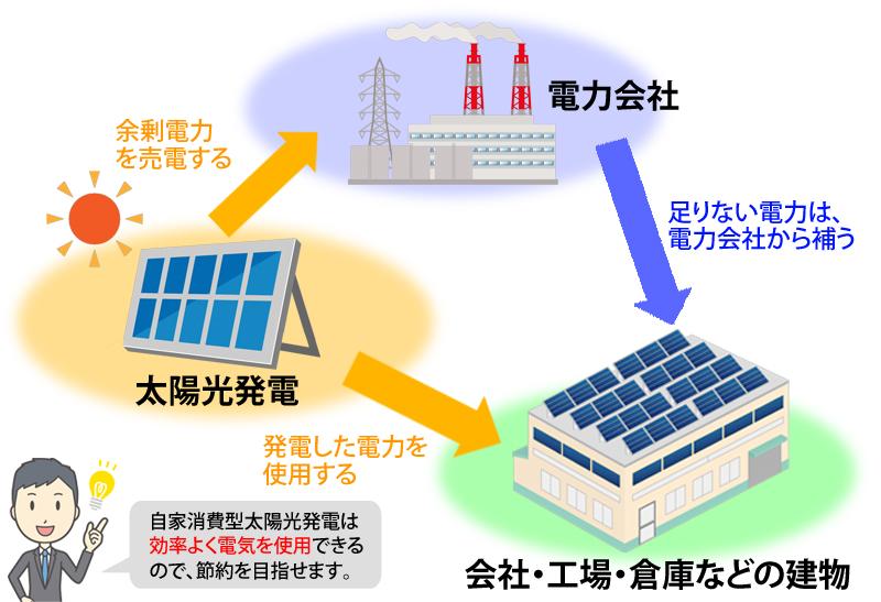 自家消費型太陽光発電の仕組み