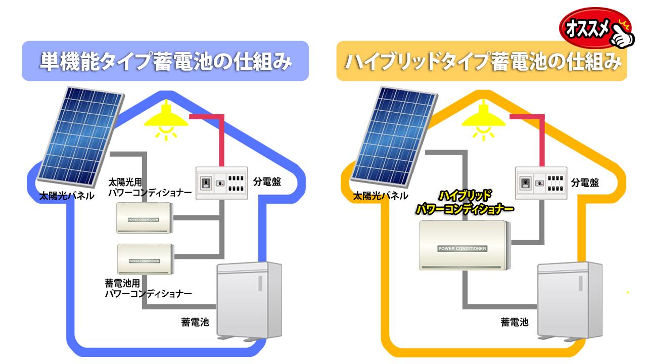 単機能型蓄電池とハイブリット型蓄電池