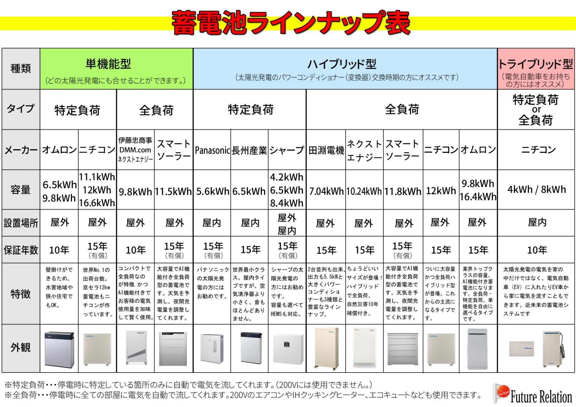 フューチャー・リレーション蓄電池ラインナップ表