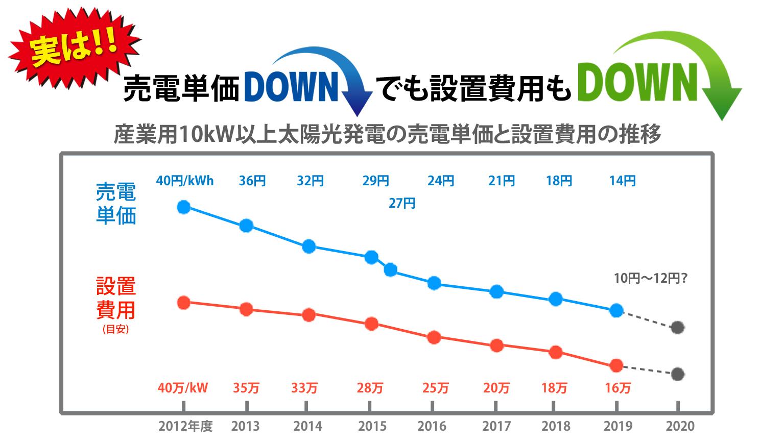 売電価格と設置費用の推移